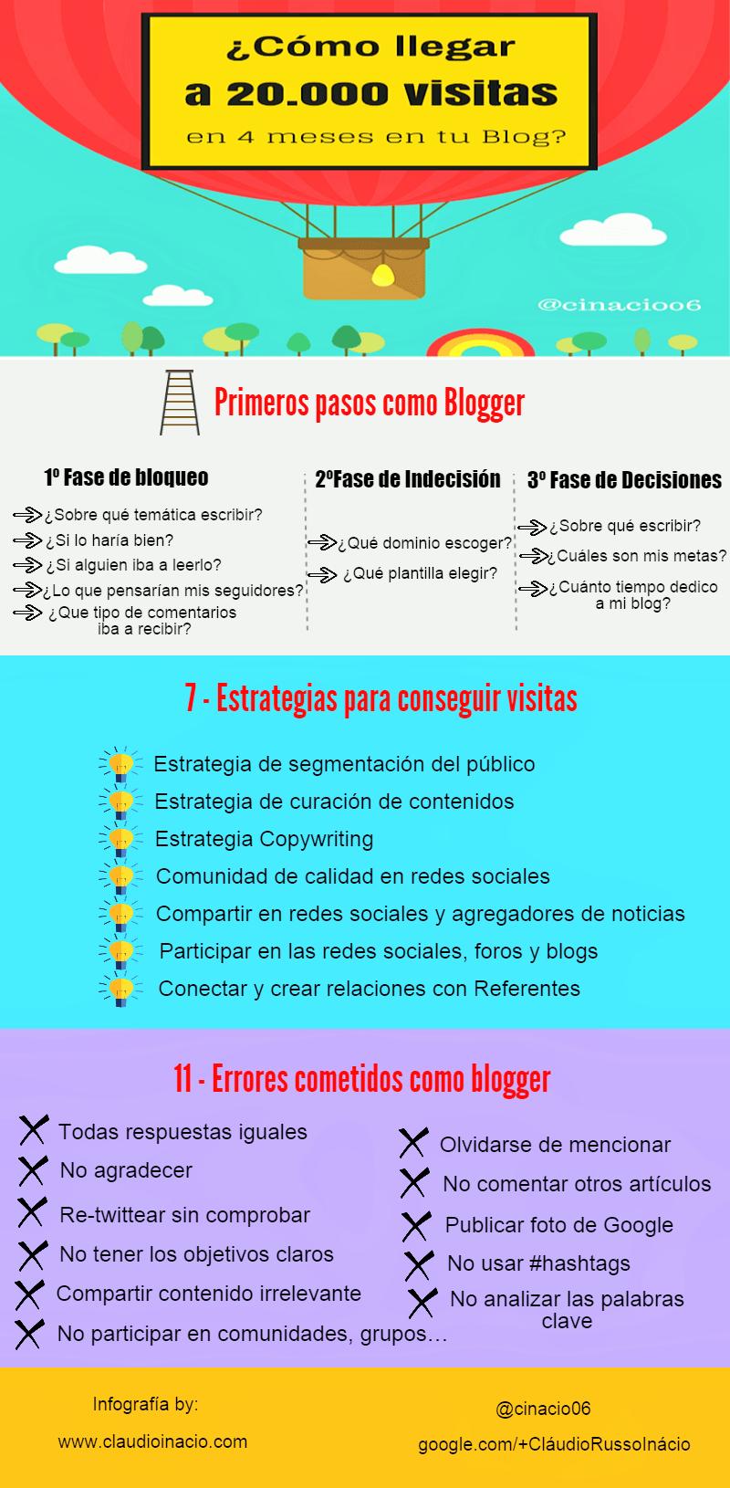 Cómo llegar a 20.000 visitas en 4 meses en tu Blog