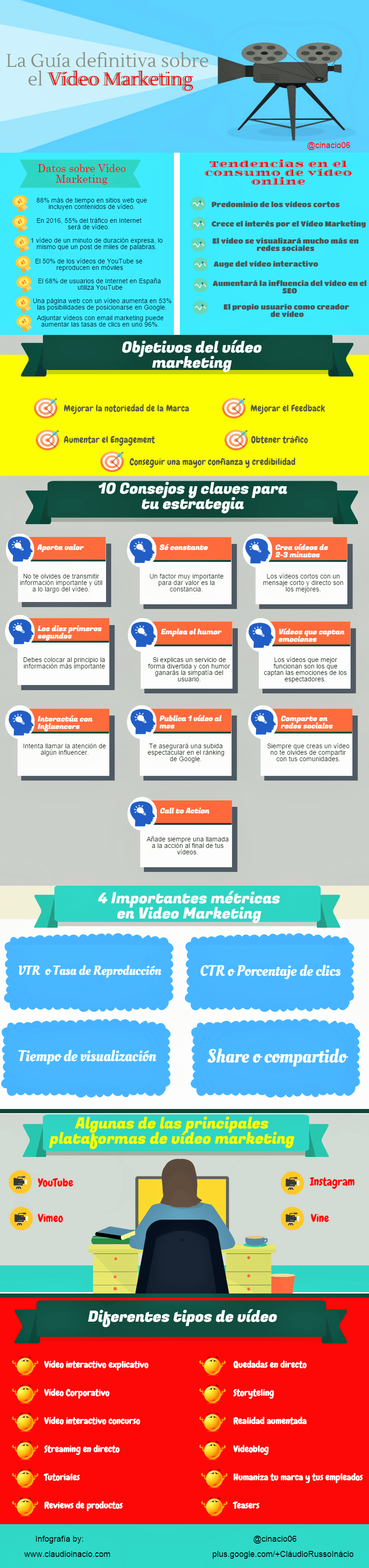 infografia guía de vídeo marketing