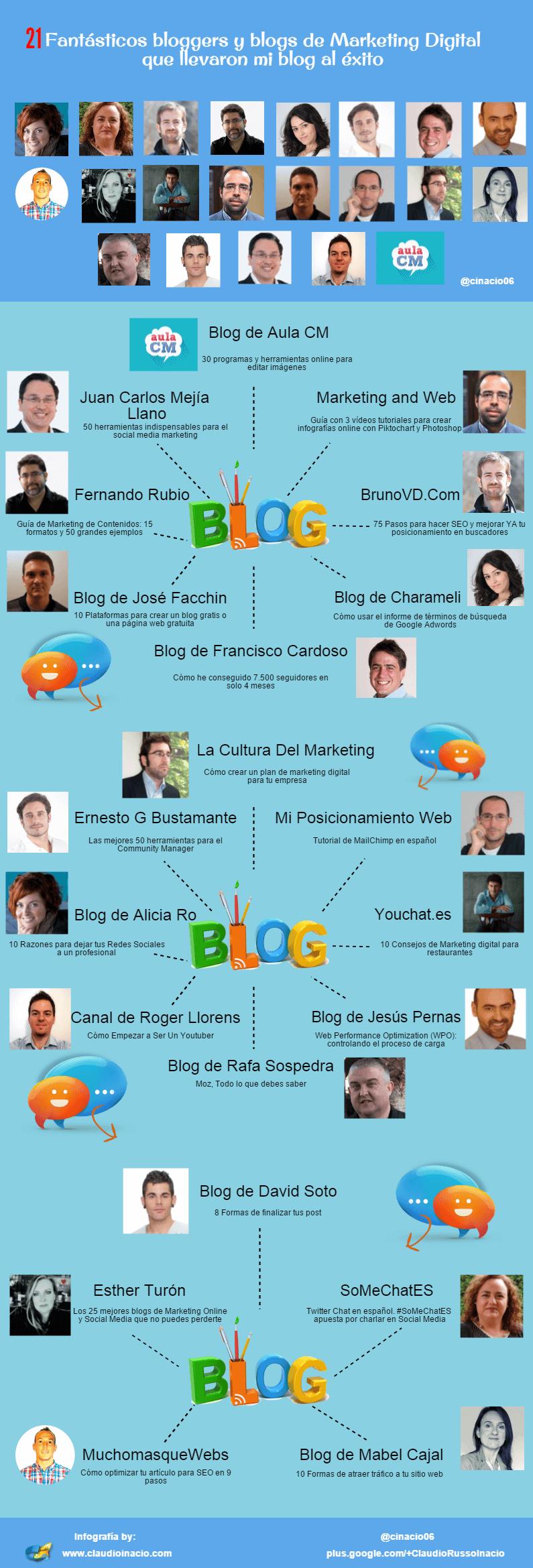 Blogs Claudio de marketing digital