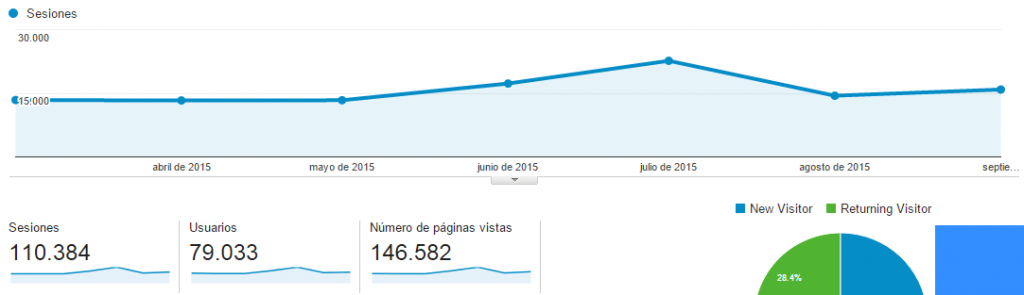 visitas blog google analytics
