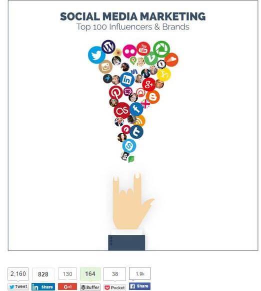 referente en social media mundo