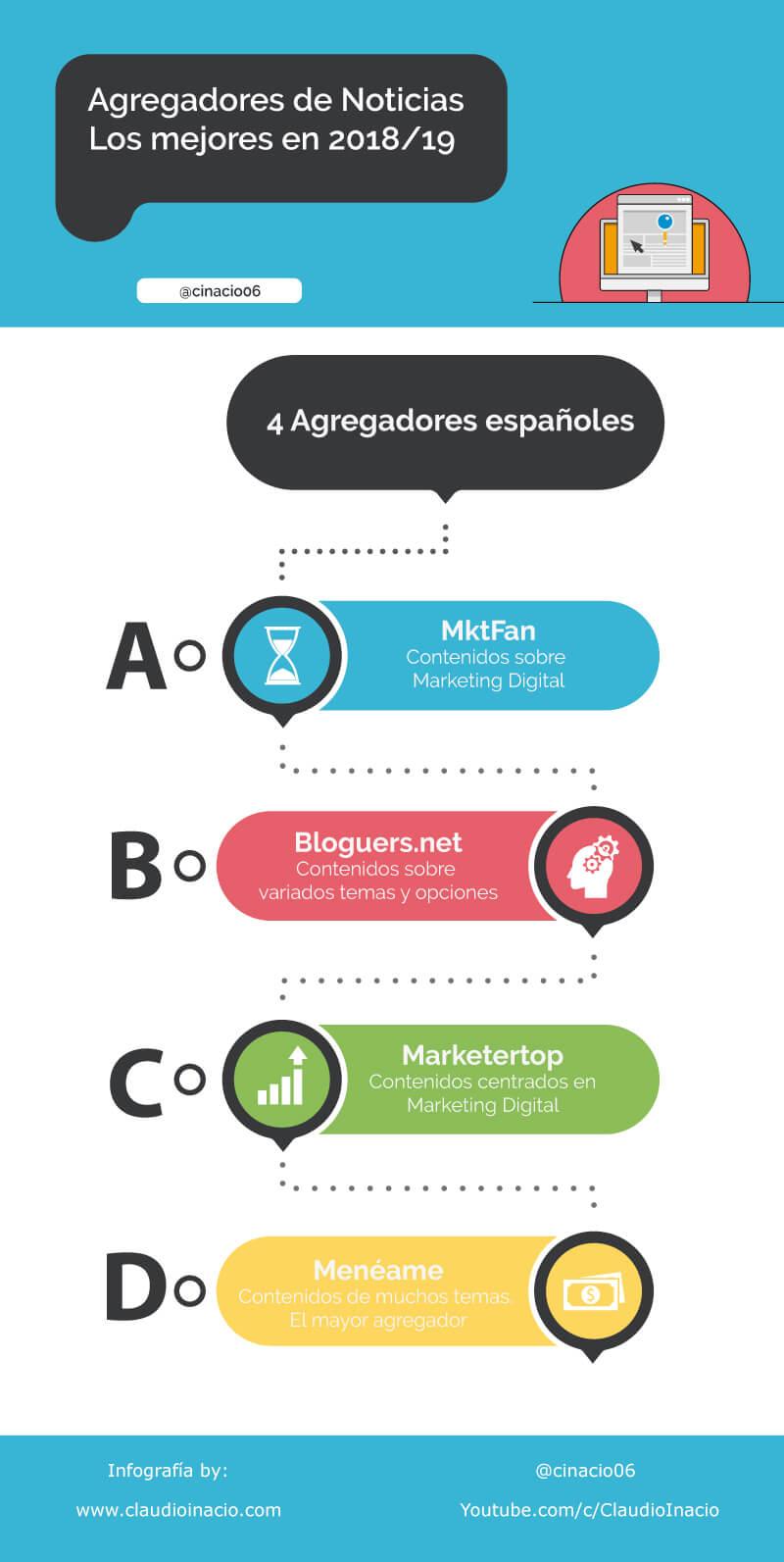 infografias con los mejores agregadores de noticias 2018 en español