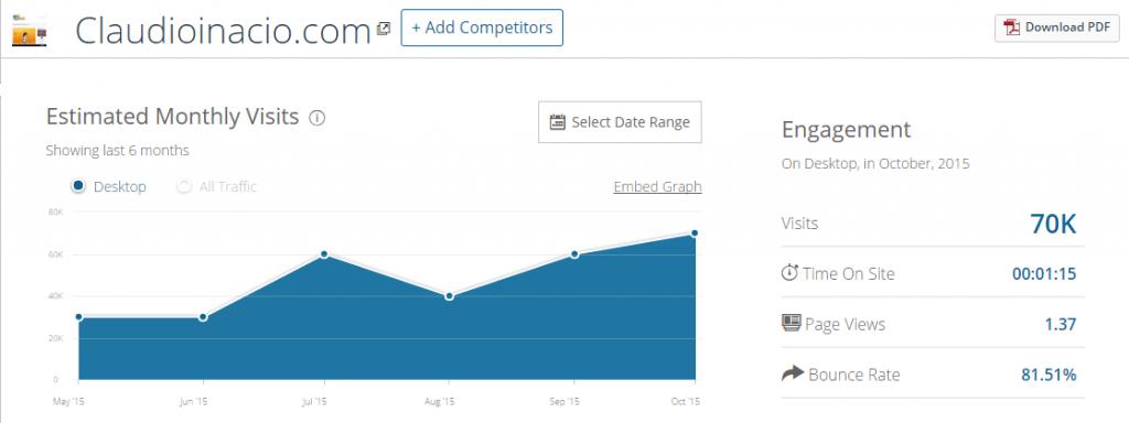 cómo monetizar tu blog con similar web