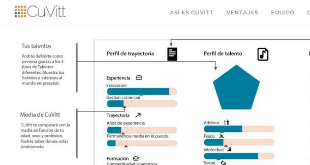 Cuvitt plataforma para saber cómo hacer un currículum vitae en la red