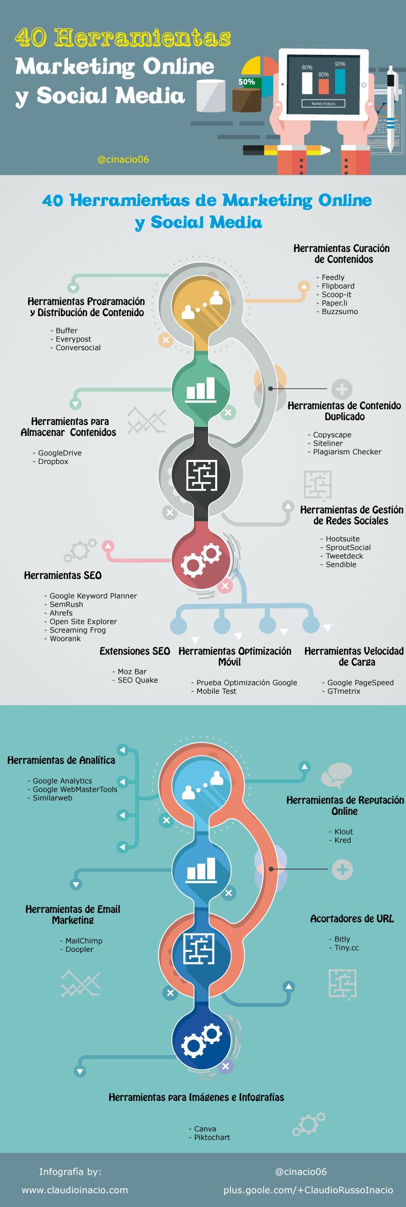 Infografía 40 herramientas online