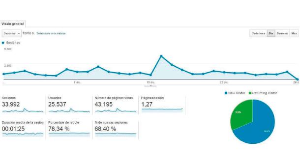 datos mejores articulos de marketing online