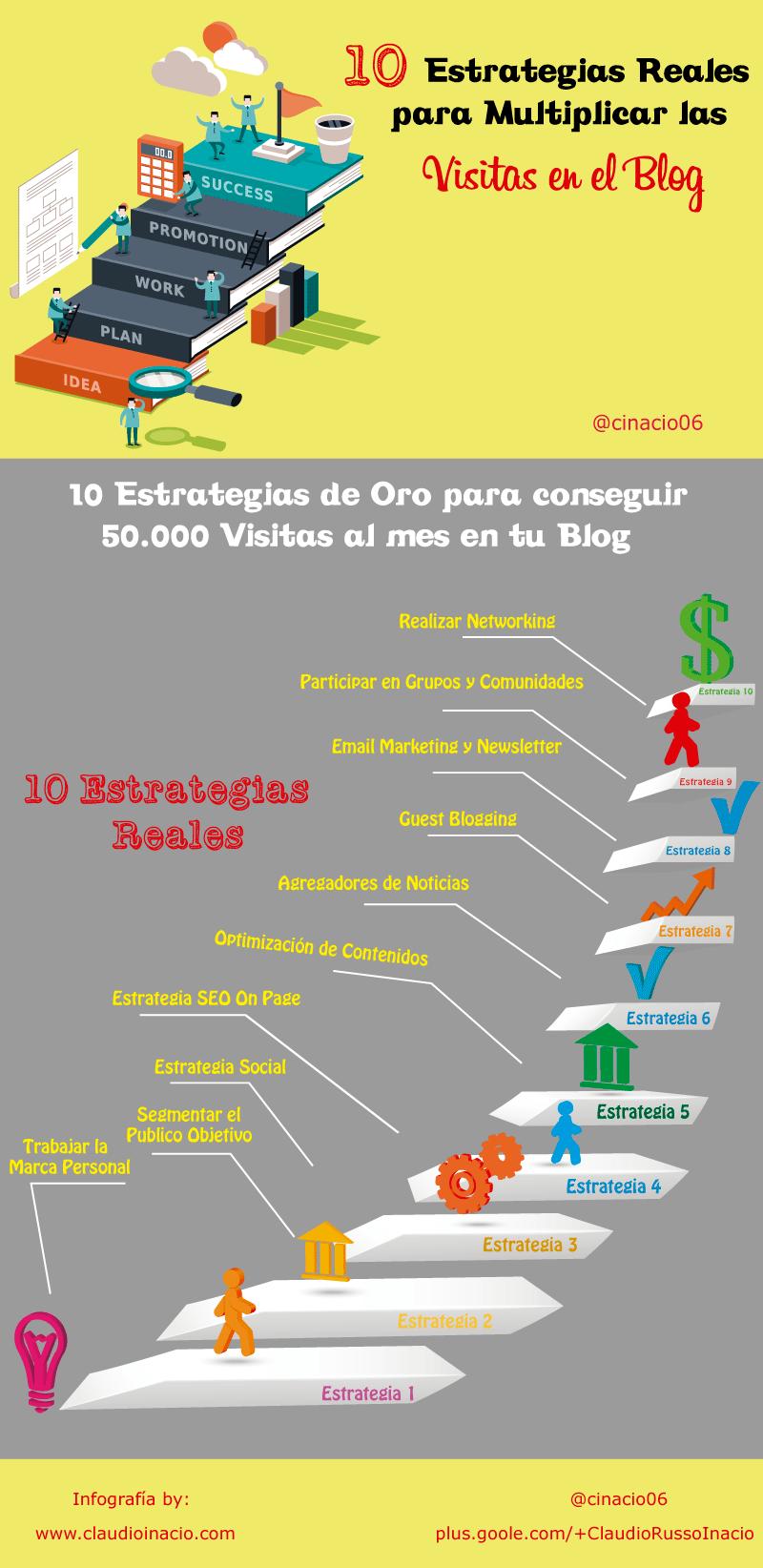 infografía como conseguir 50.000 visitas con 10 estrategias de oro