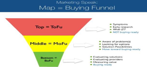 funnel de ventas en inbound marketing