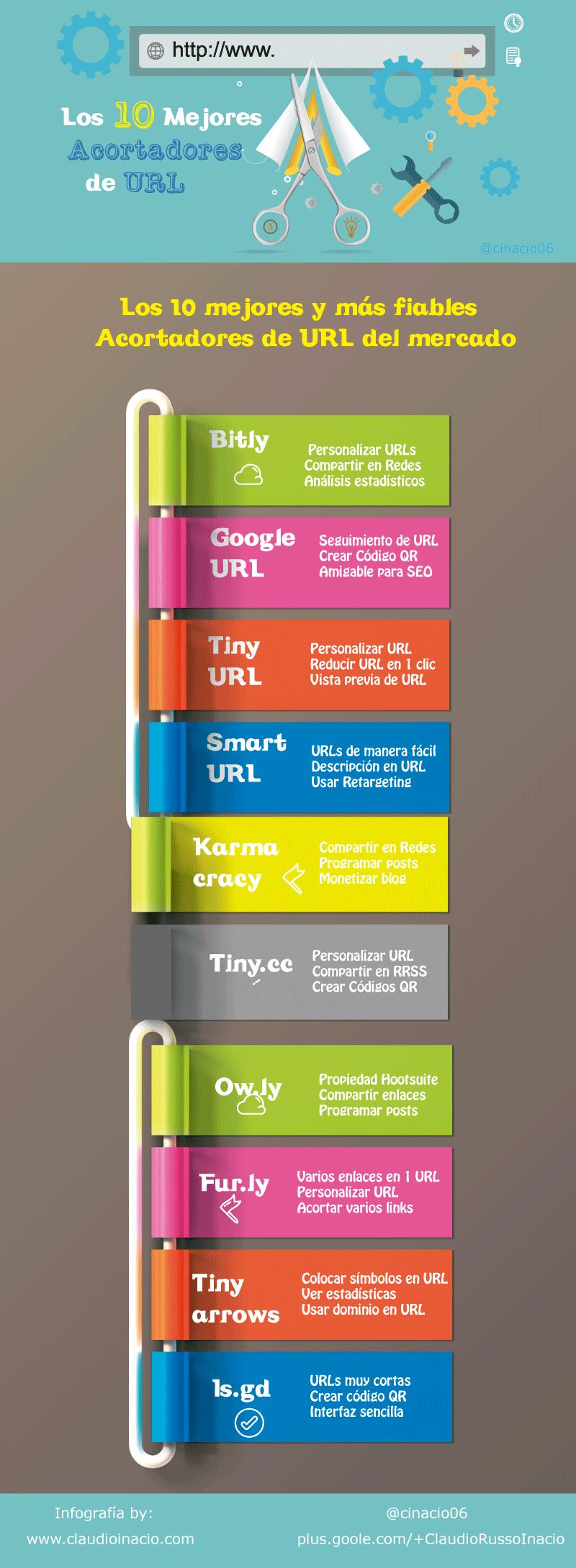 infografía mejores acortadores URL