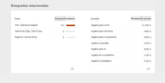 busquedas relacionadas en Google Trends España