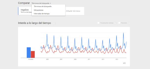 comparar terminos en Google Trends España