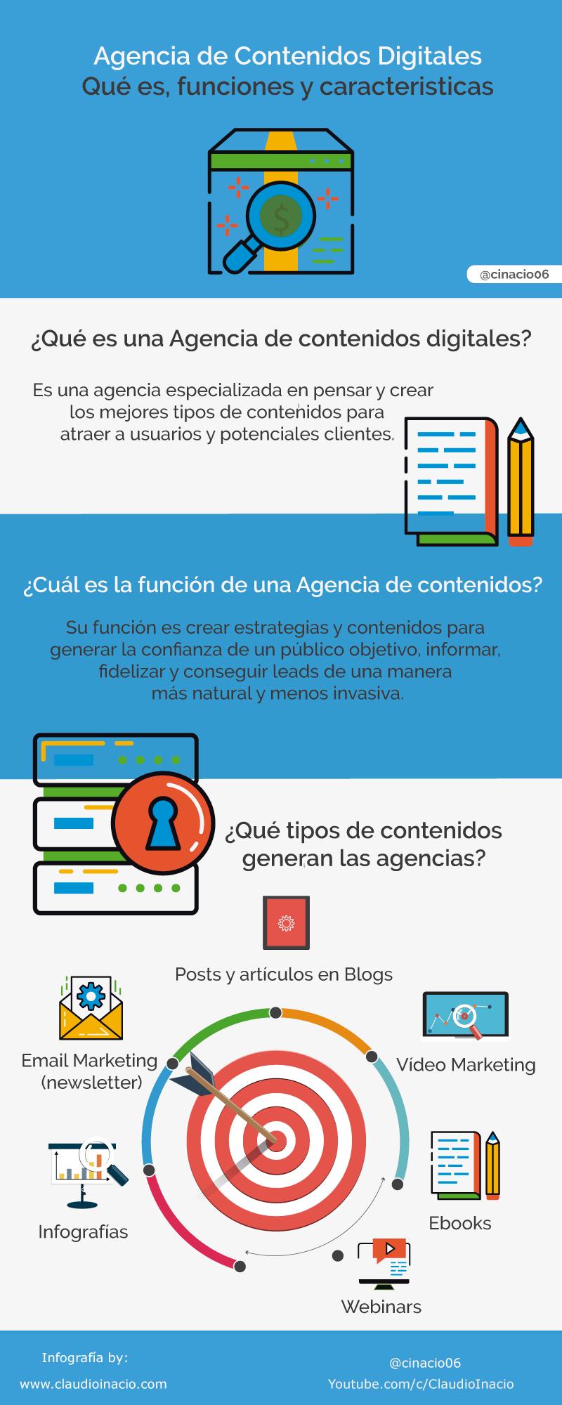 infografia que es una agencia de contenidos digitales