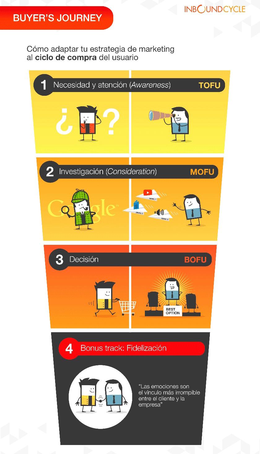 fases del proceso de compra del internauta
