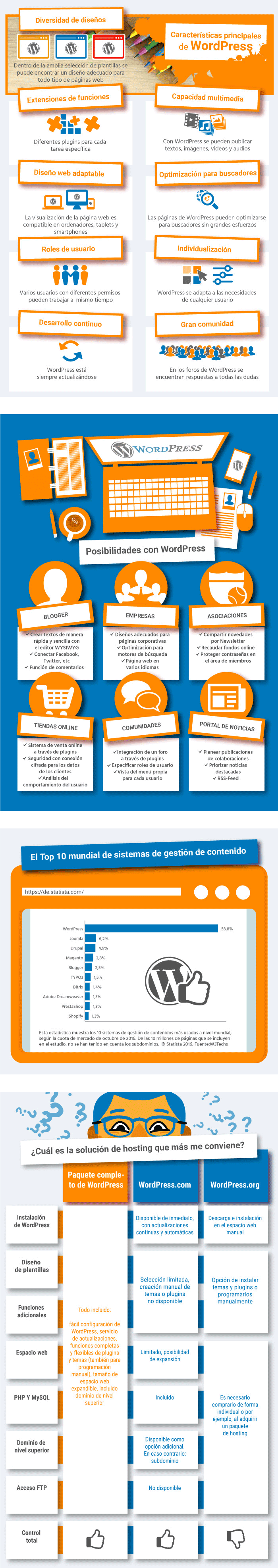infografia sobre WordPress
