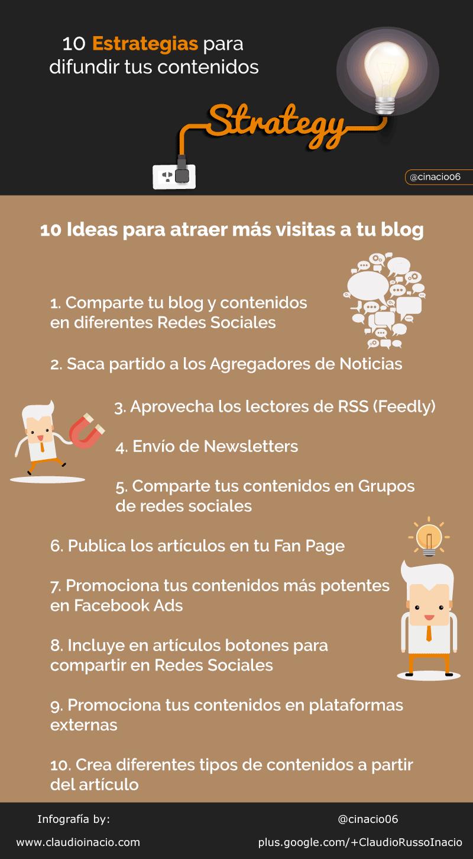 infografía de cómo promocionar un blog y conseguir más visibilidad