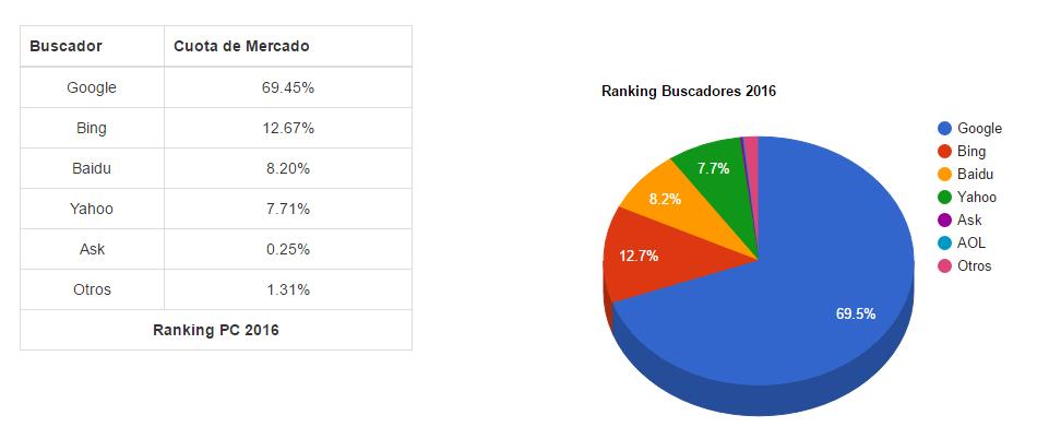 cuota de mercado de los buscadores de Internet en 2016