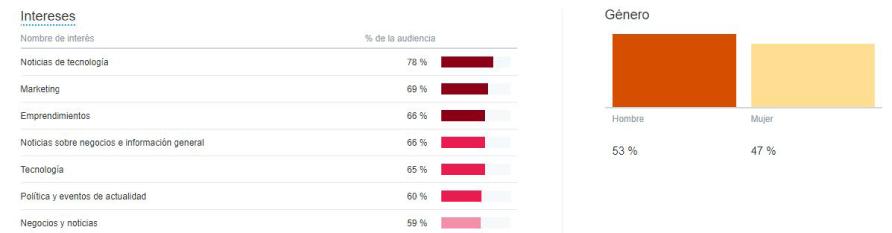 datos de la audiencia
