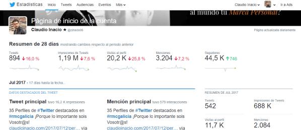 pantalla principal de Twitter Analytics