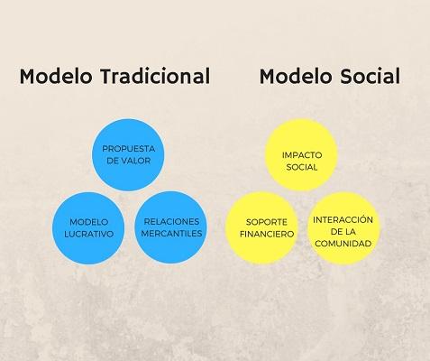 modelo social facebook