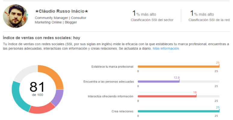 Indice Social Selling Index SSI