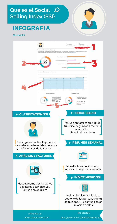Infografía Social Selling Index SSI