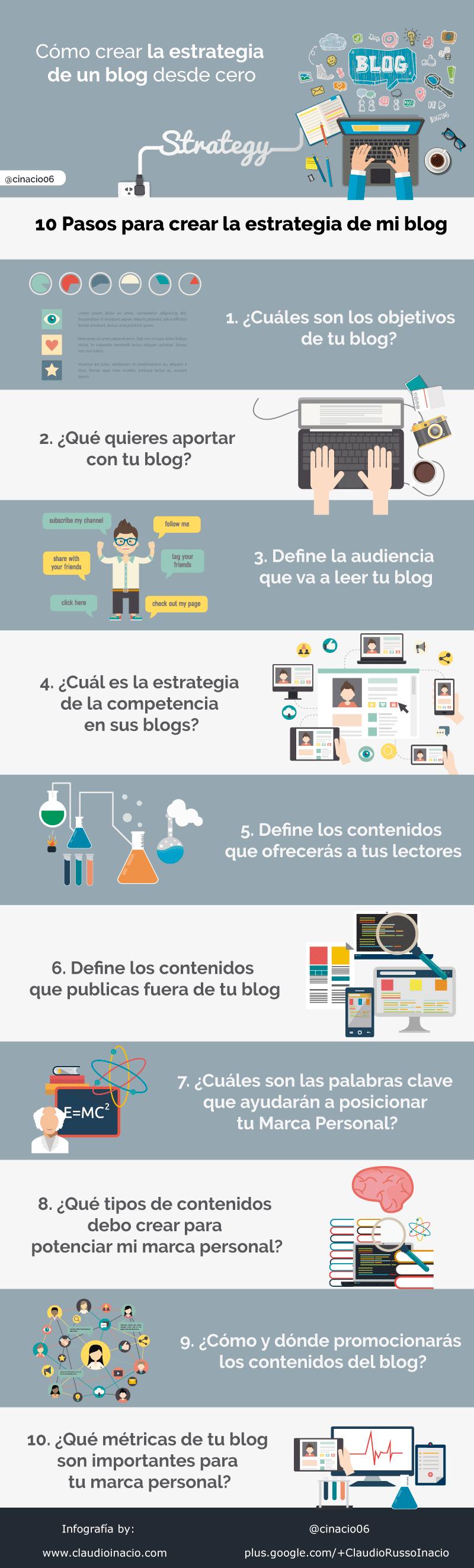 Como-crear-la-estrategia-de-un-blog-infografia[1]