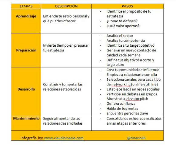 infografia etapas de cómo hacer networking