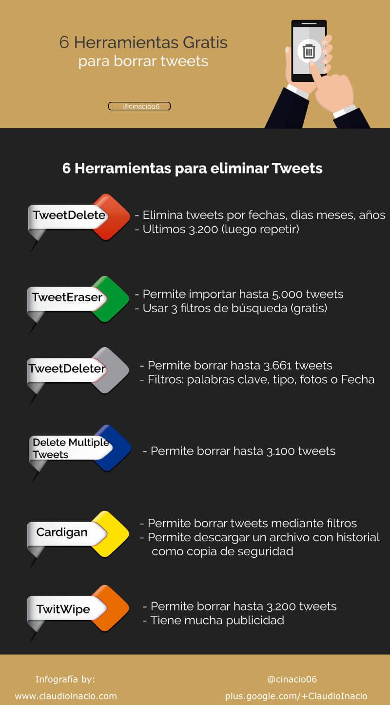 Infografía con las mejores herramientas para borrar tweets antiguos de forma masiva