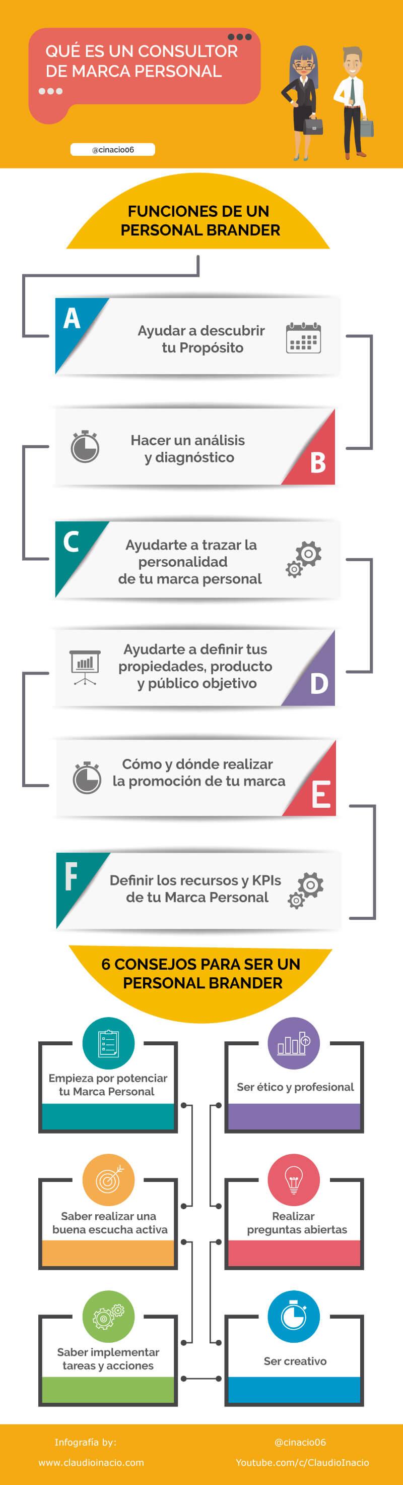 Infografía de un Consultor de Marca Personal con consejos y funciones