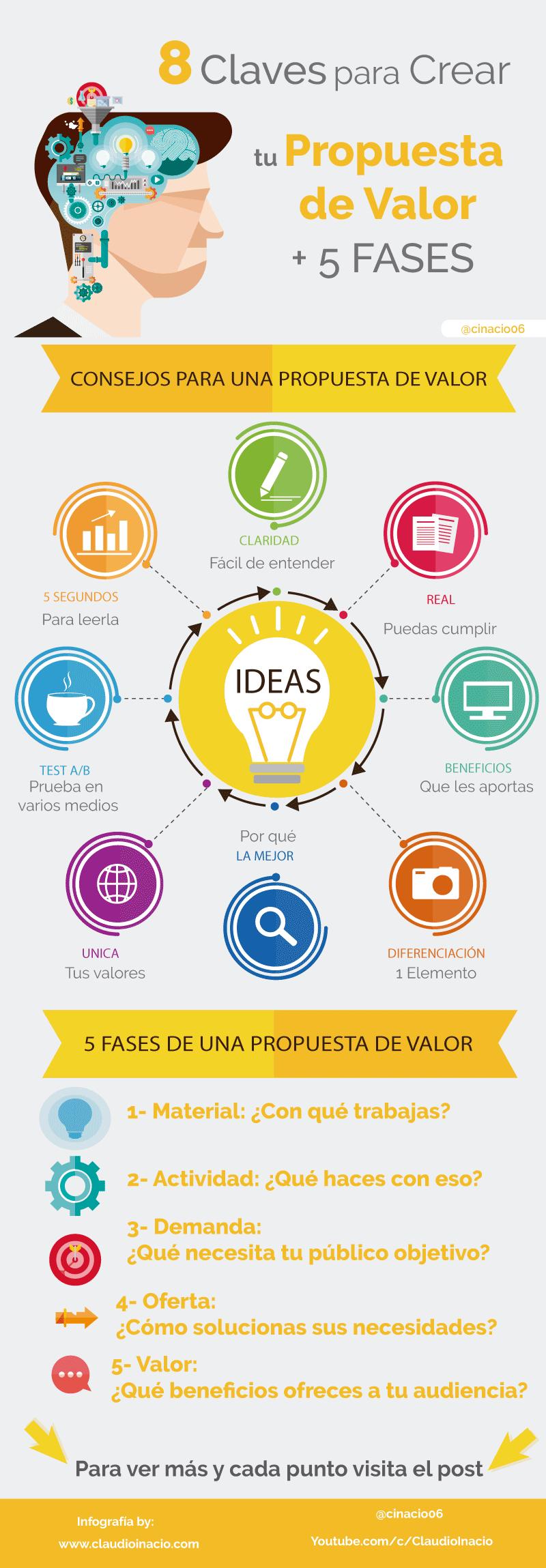 Infografia con consejos y fases para crear una propuesta de valor