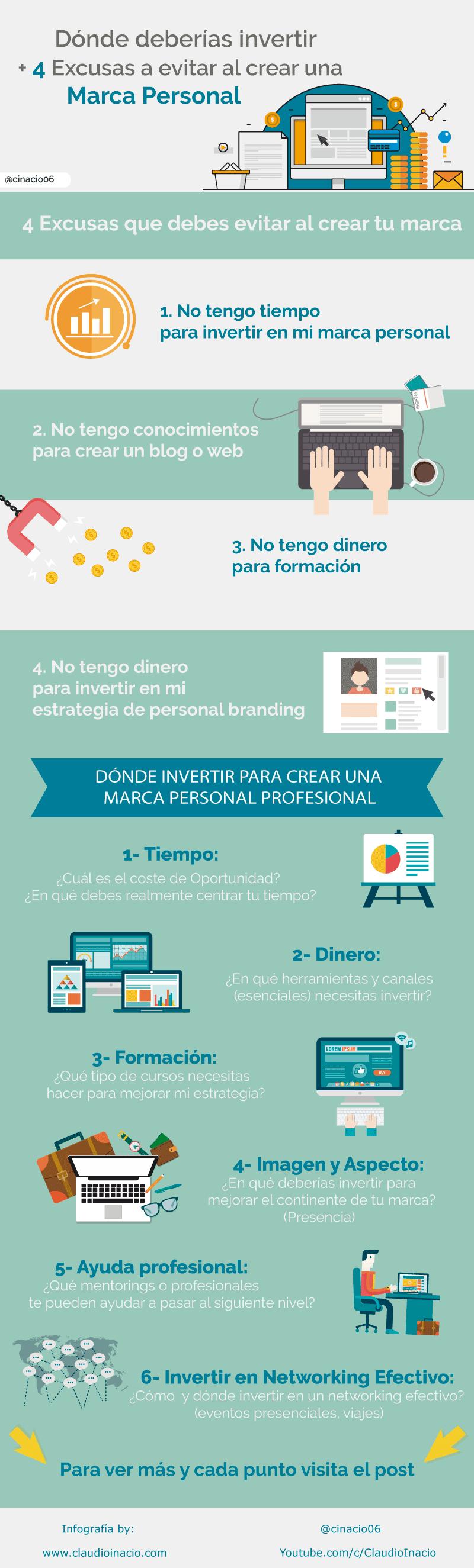 Infografia cuánto cuesta crear una marca personal + dónde invertir