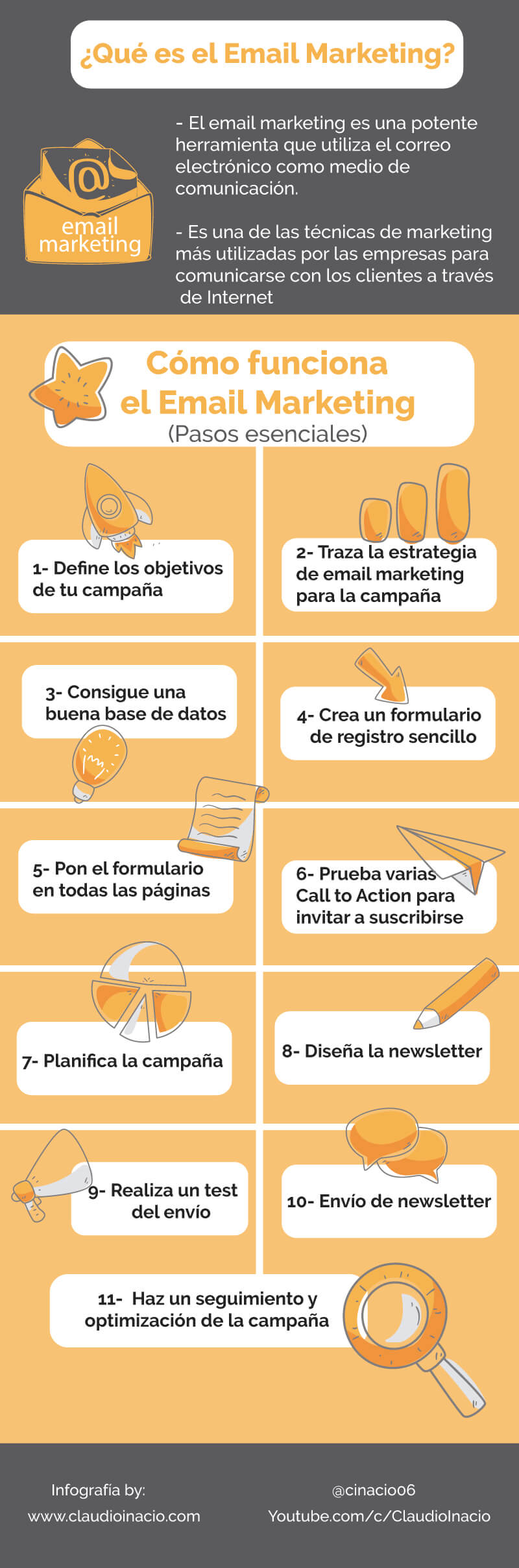 infografia cómo funciona el email marketing