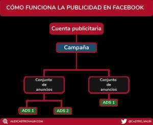 trafficker creador de campañas en facebook