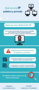 infografia qué es una dirección IP pública y privada