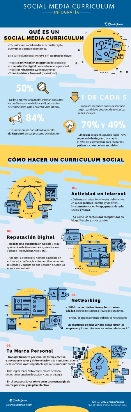 infografía explicando que es el social media curriculum y los 4 puntos clave para crear un curriculum social