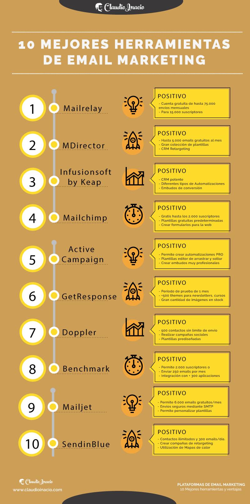 infografia con las mejores plataformas para email marketing