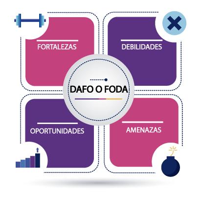 Análisis DAFO en un plan de marketing de una empresa